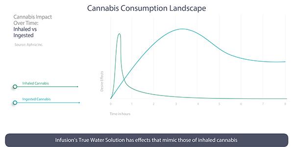 Cannabis Consumption Landscape