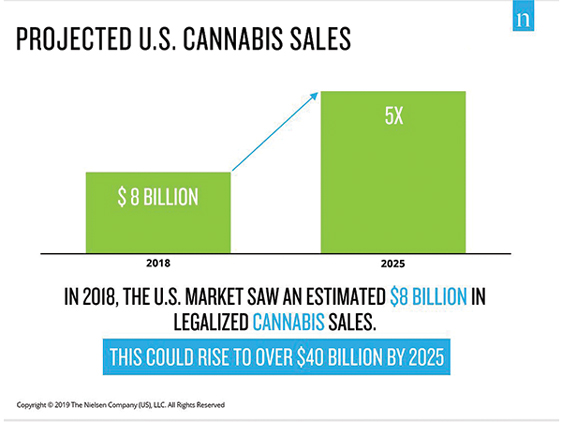 Projected U.S. Cannabis Sales