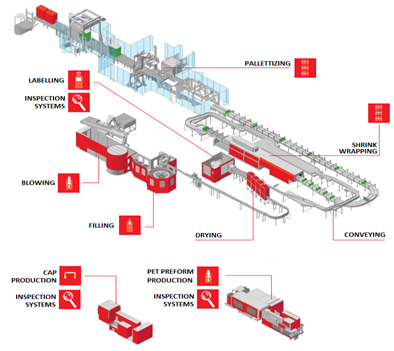 Complete Bottling Plant and Beverage Equipment